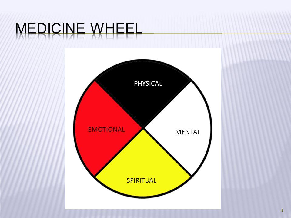 4 MENTAL PHYSICAL EMOTIONAL SPIRITUAL