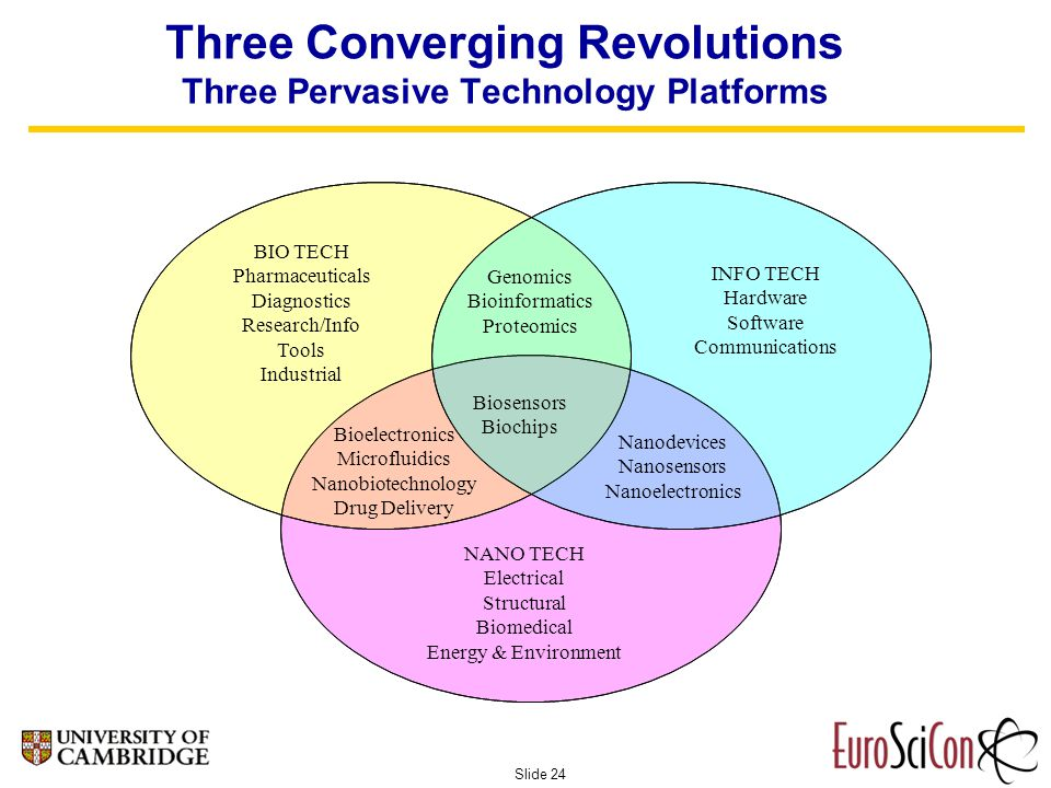 Slide 24 Three Converging Revolutions Three Pervasive Technology Platforms BIO TECH Pharmaceuticals Diagnostics Research/Info Tools Industrial Genomics Bioinformatics Proteomics INFO TECH Hardware Software Communications NANO TECH Electrical Structural Biomedical Energy & Environment Biosensors Biochips Bioelectronics Microfluidics Nanobiotechnology Drug Delivery Nanodevices Nanosensors Nanoelectronics