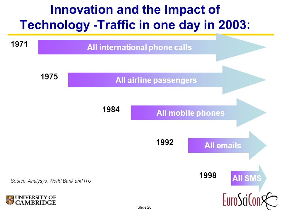 Slide 26 Innovation and the Impact of Technology -Traffic in one day in 2003: All international phone calls 1971 All airline passengers 1975 All mobile phones 1984 All emails 1992 All SMS 1998 Source: Analysys, World Bank and ITU