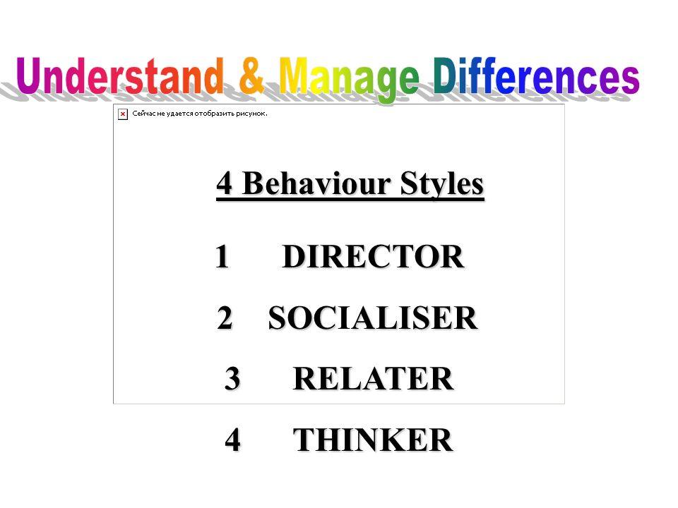 1DIRECTOR 2SOCALISER 2SOCIALISER 3RELATER 4THINKER 4 Behaviour Styles