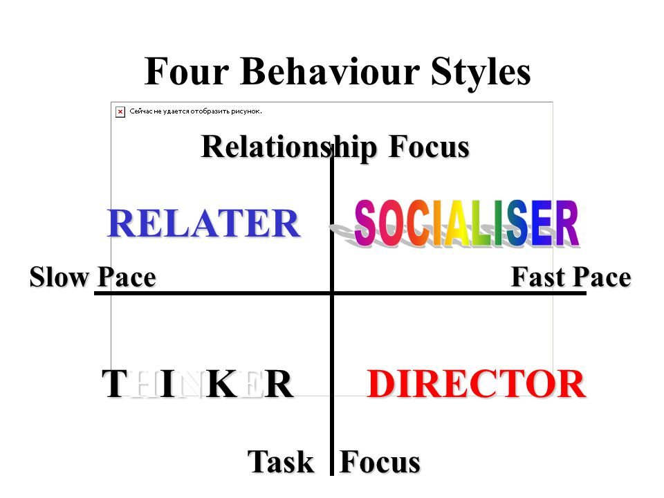 Four Behaviour Styles Slow Pace Fast Pace Relationship Focus Task Focus Task Focus RELATER THINKERDIRECTOR
