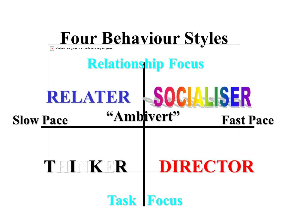 Slow Pace Fast Pace Relationship Focus Task Focus Task Focus RELATER THINKERDIRECTOR Ambivert Four Behaviour Styles