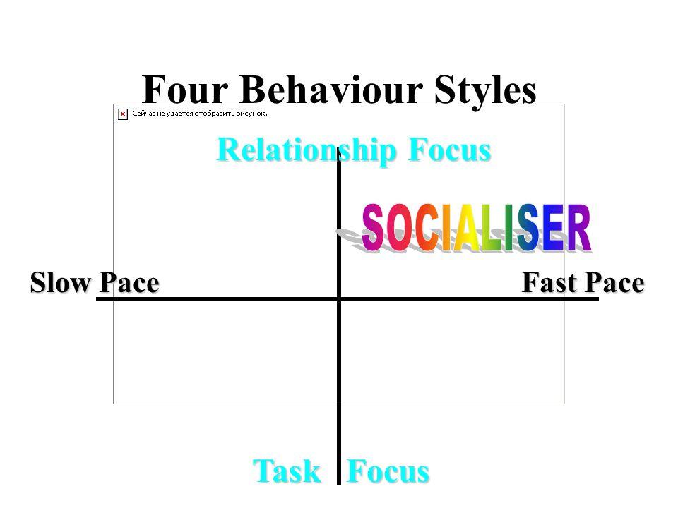 Four Behaviour Styles Slow Pace Fast Pace Relationship Focus Task Focus Task Focus