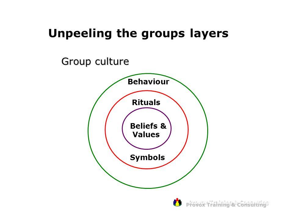 Unpeeling the groups layers Group culture Beliefs & Values Rituals Symbols Behaviour