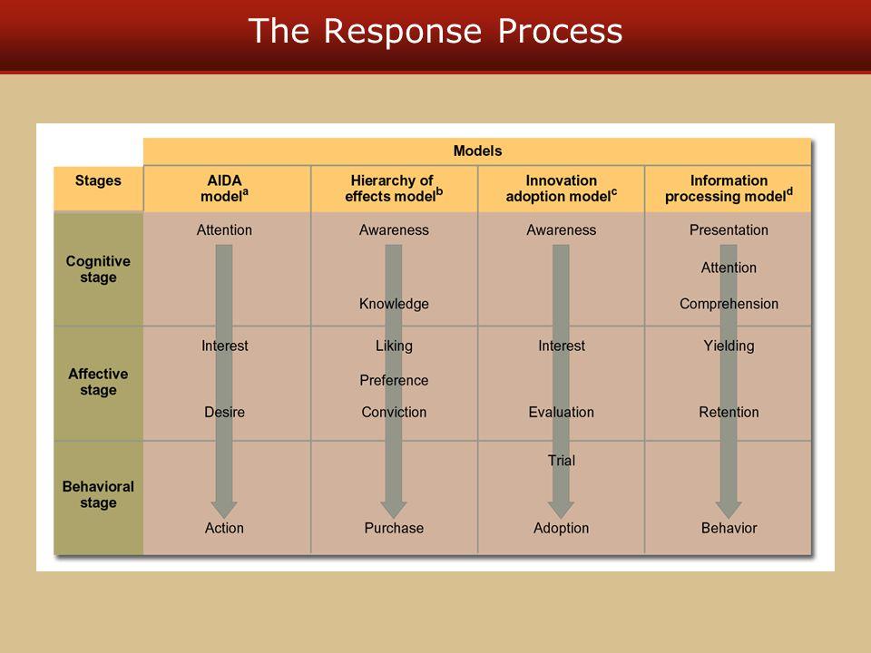 The Response Process