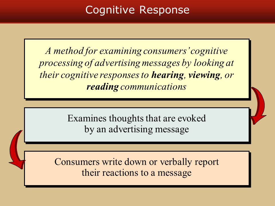 Cognitive Response A method for examining consumers' cognitive processing of advertising messages by looking at their cognitive responses to hearing, viewing, or reading communications Examines thoughts that are evoked by an advertising message Consumers write down or verbally report their reactions to a message