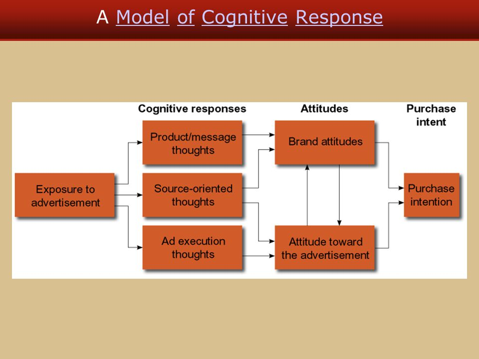 A Model of Cognitive ResponseModelofCognitiveResponse