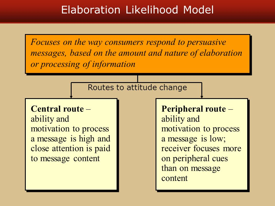 Elaboration Likelihood Model Focuses on the way consumers respond to persuasive messages, based on the amount and nature of elaboration or processing of information Peripheral route – ability and motivation to process a message is low; receiver focuses more on peripheral cues than on message content Central route – ability and motivation to process a message is high and close attention is paid to message content Routes to attitude change