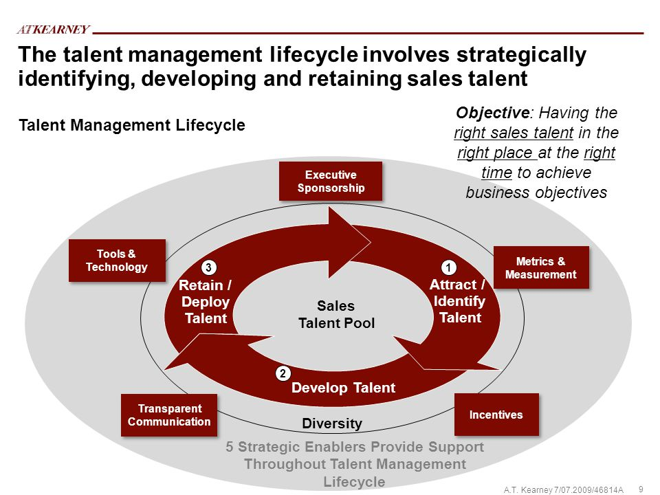 9 A.T. Kearney 7/07.2009/46814A Talent Management Lifecycle The talent management lifecycle involves strategically identifying, developing and retaini