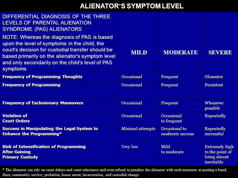 ALIENATOR ' S SYMPTOM LEVEL DIFFERENTIAL DIAGNOSIS OF THE THREE LEVELS OF PARENTAL ALIENATION SYNDROME (PAS) ALIENATORS NOTE: Whereas the diagnosis of PAS is based upon the level of symptoms in the child, the court s decision for custodial transfer should be based primarily on the alienator s symptom level and only secondarily on the child s level of PAS symptoms MILDMODERATESEVERE Frequency of Programming Thoughts OccasionalFrequentObsessive Frequency of Programming OccasionalFrequentPersistent Frequency of Exclusionary Maneuvers OccasionalFrequent Whenever possible Violation of Court Orders Occasional Occasional to frequent Repeatedly Success in Manipulating the Legal System to Enhance the Programming* Minimal attempts Occasional to moderate success Repeatedly successful Risk of Intensification of Programming After Gaining Primary Custody Very low Mild to moderate Extremely high to the point of being almost inevitable * The alienator can rely on court delays and court reluctance and even refusal to penalize the alienator with such measures as posting a bond, fines, community service, probation, house arrest, incarceration, and custodial change.
