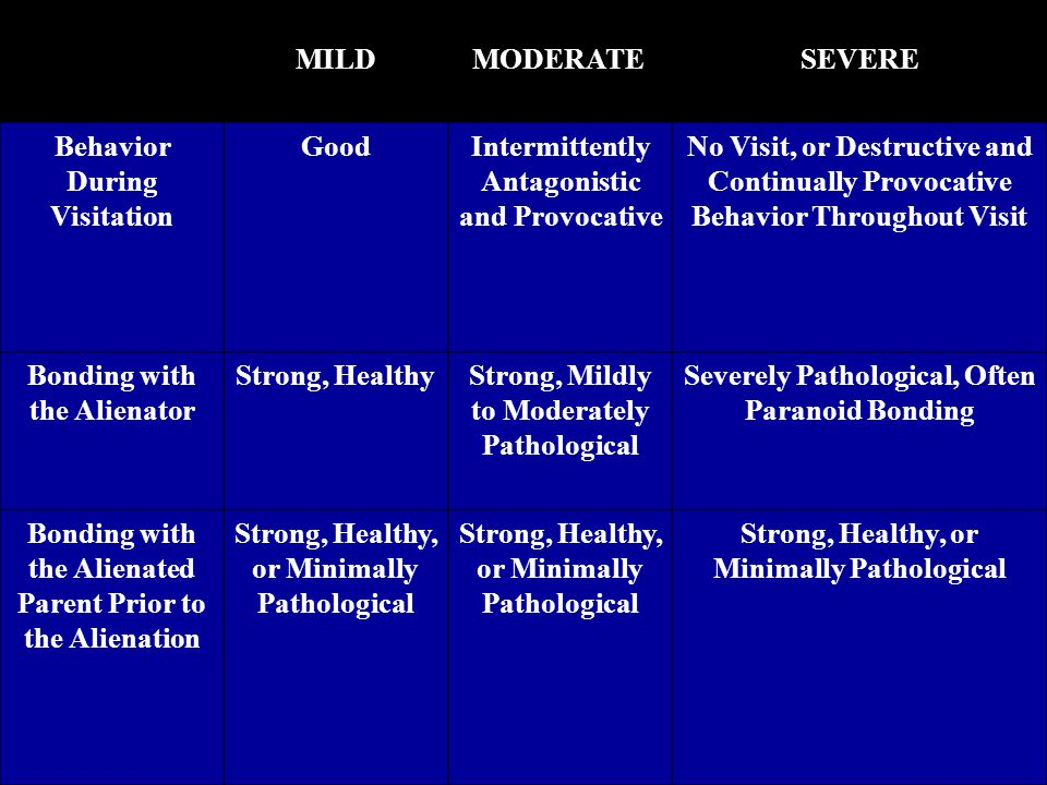 Behavior During Visitation GoodIntermittently Antagonistic and Provocative No Visit, or Destructive and Continually Provocative Behavior Throughout Visit Bonding with the Alienator Strong, HealthyStrong, Mildly to Moderately Pathological Severely Pathological, Often Paranoid Bonding Bonding with the Alienated Parent Prior to the Alienation Strong, Healthy, or Minimally Pathological MILDMODERATESEVERE