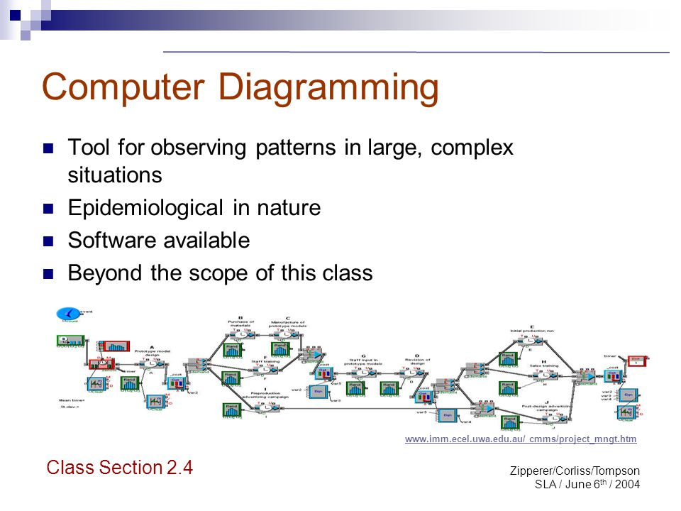 Zipperer/Corliss/Tompson SLA / June 6 th / 2004 Computer Diagramming Tool for observing patterns in large, complex situations Epidemiological in natur