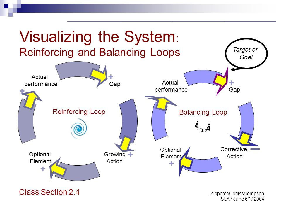 Zipperer/Corliss/Tompson SLA / June 6 th / 2004 Visualizing the System : Reinforcing and Balancing Loops Reinforcing Loop Balancing Loop + Target or G