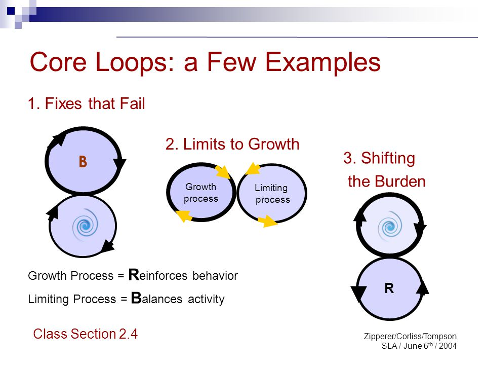 Zipperer/Corliss/Tompson SLA / June 6 th / 2004 Core Loops: a Few Examples 1. Fixes that Fail Growth process Limiting process 3. Shifting the Burden R