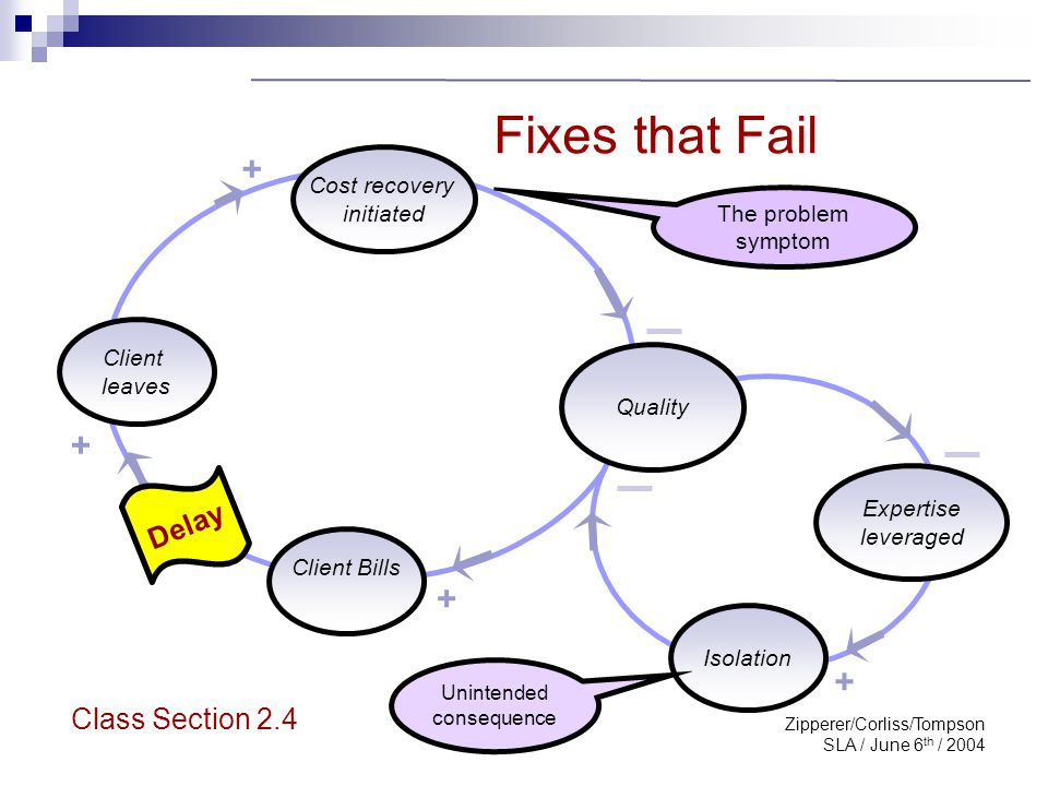 Zipperer/Corliss/Tompson SLA / June 6 th / 2004 Archetype: Fixes that Fail Cost recovery initiated Client leaves Client Bills Isolation Quality Expert
