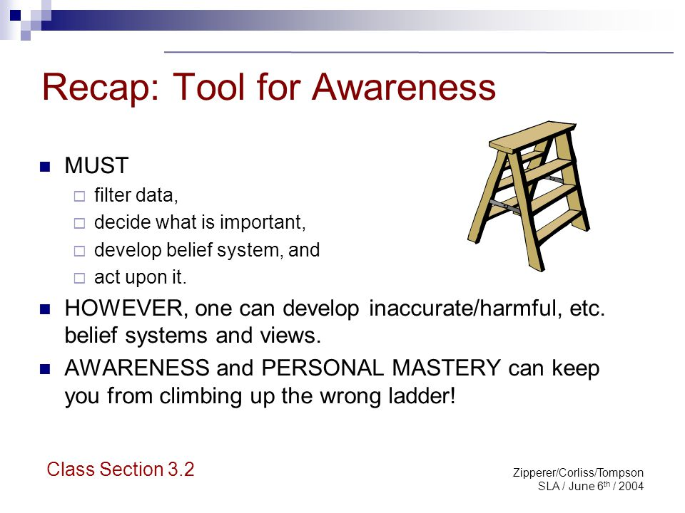 Zipperer/Corliss/Tompson SLA / June 6 th / 2004 Recap: Tool for Awareness MUST  filter data,  decide what is important,  develop belief system, and