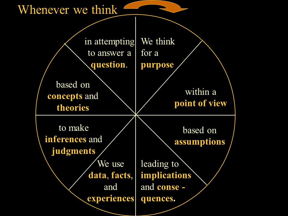 Whenever we think We think for a purpose within a point of view based on assumptions leading to implications and conse - quences.