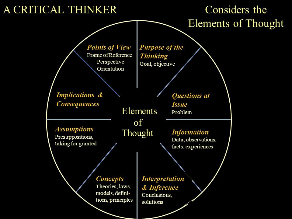 Elements of Thought Purpose of the Thinking Goal, objective Points of View Frame of Reference Perspective Orientation Questions at Issue Problem Implications & Consequences Information Data, observations, facts, experiences Assumptions Presuppositions, taking for granted Concepts Theories, laws, models,defini- tions, principles Interpretation & Inference Conclusions, solutions A CRITICAL THINKERConsiders the Elements of Thought Elements wheel
