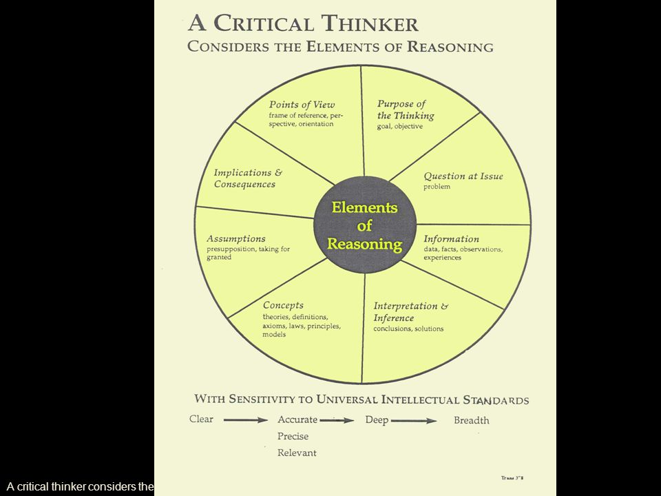 A critical thinker considers the elements of reasoning