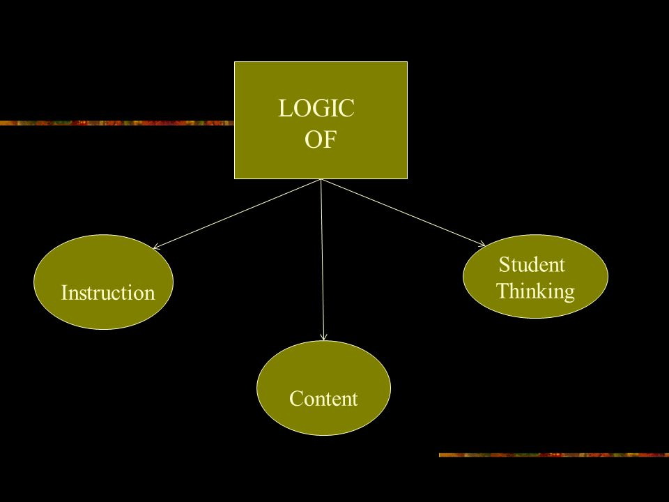 LOGIC OF Instruction Content Student Thinking