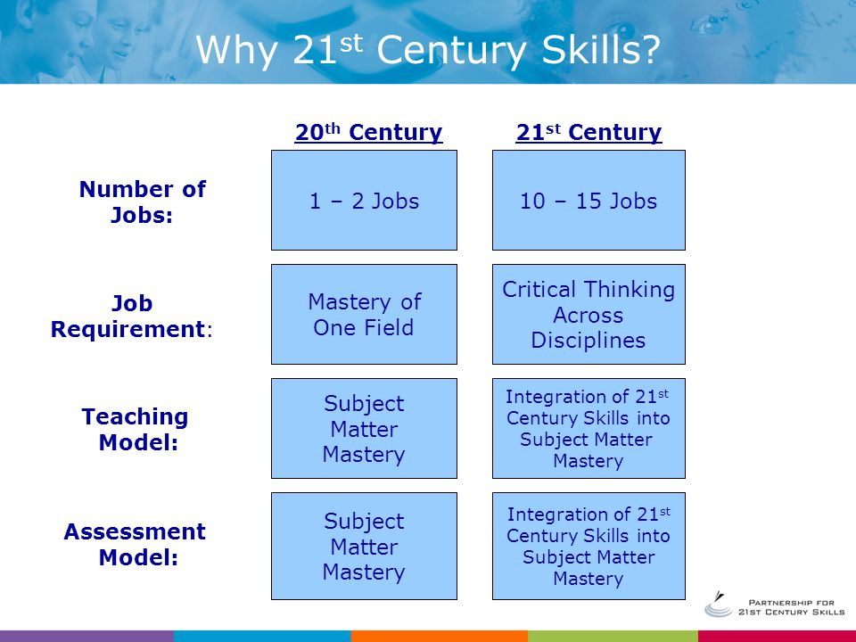 20 th Century21 st Century 1 – 2 Jobs10 – 15 Jobs Critical Thinking Across Disciplines Integration of 21 st Century Skills into Subject Matter Mastery Mastery of One Field Subject Matter Mastery Number of Jobs: Job Requirement: Teaching Model: Subject Matter Mastery Integration of 21 st Century Skills into Subject Matter Mastery Assessment Model: Why 21 st Century Skills