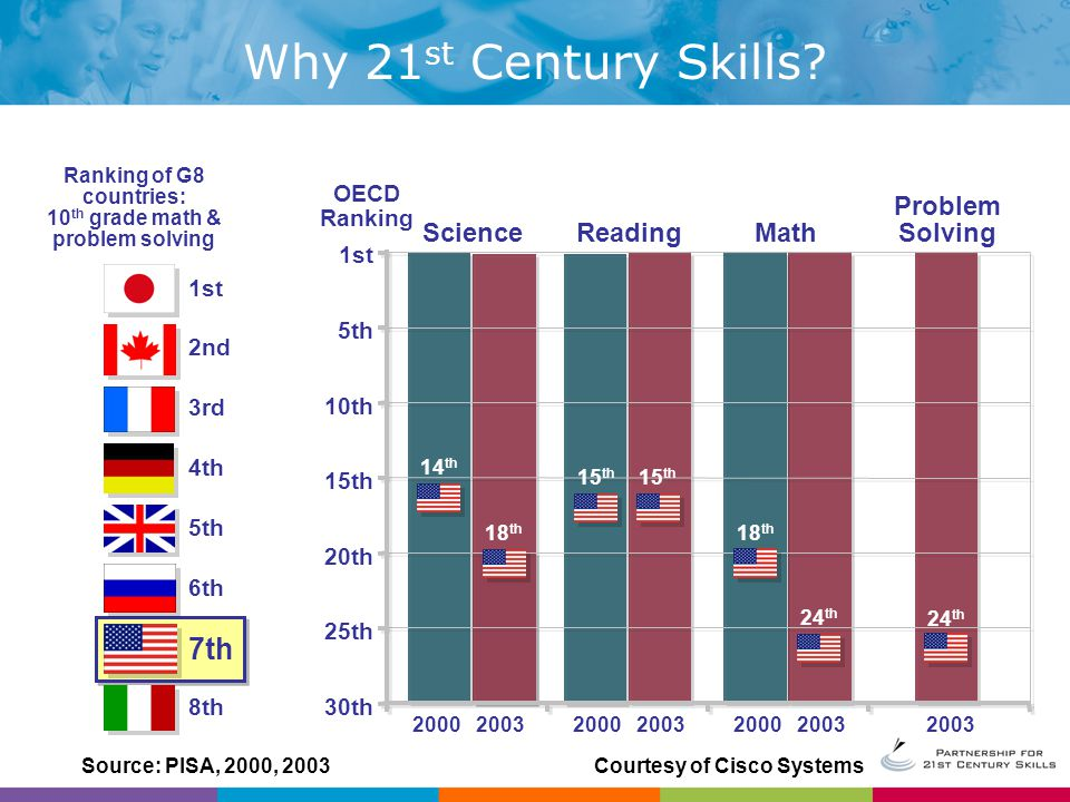 What is the Framework for 21 st Century Skills?
