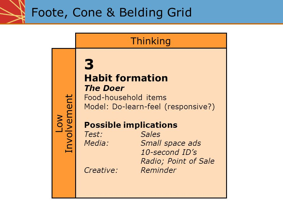 Foote, Cone & Belding Grid 3 Habit formation The Doer Food-household items Model: Do-learn-feel (responsive?) Possible implications Test:Sales Media:Small space ads 10-second ID's Radio; Point of Sale Creative:Reminder Thinking Low Involvement