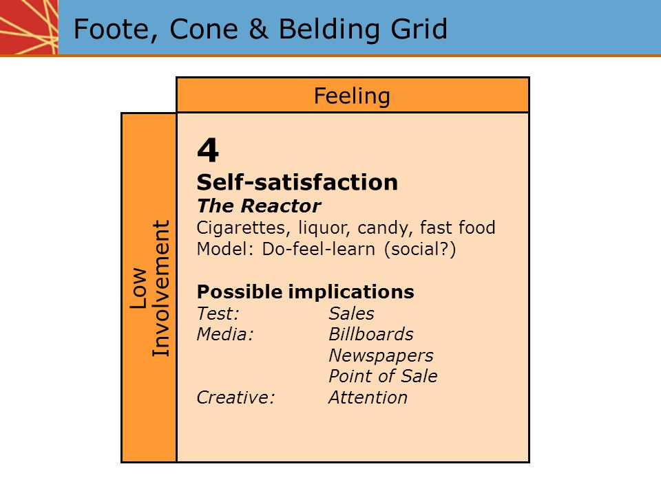 Foote, Cone & Belding Grid 4 Self-satisfaction The Reactor Cigarettes, liquor, candy, fast food Model: Do-feel-learn (social?) Possible implications Test:Sales Media:Billboards Newspapers Point of Sale Creative:Attention Feeling Low Involvement
