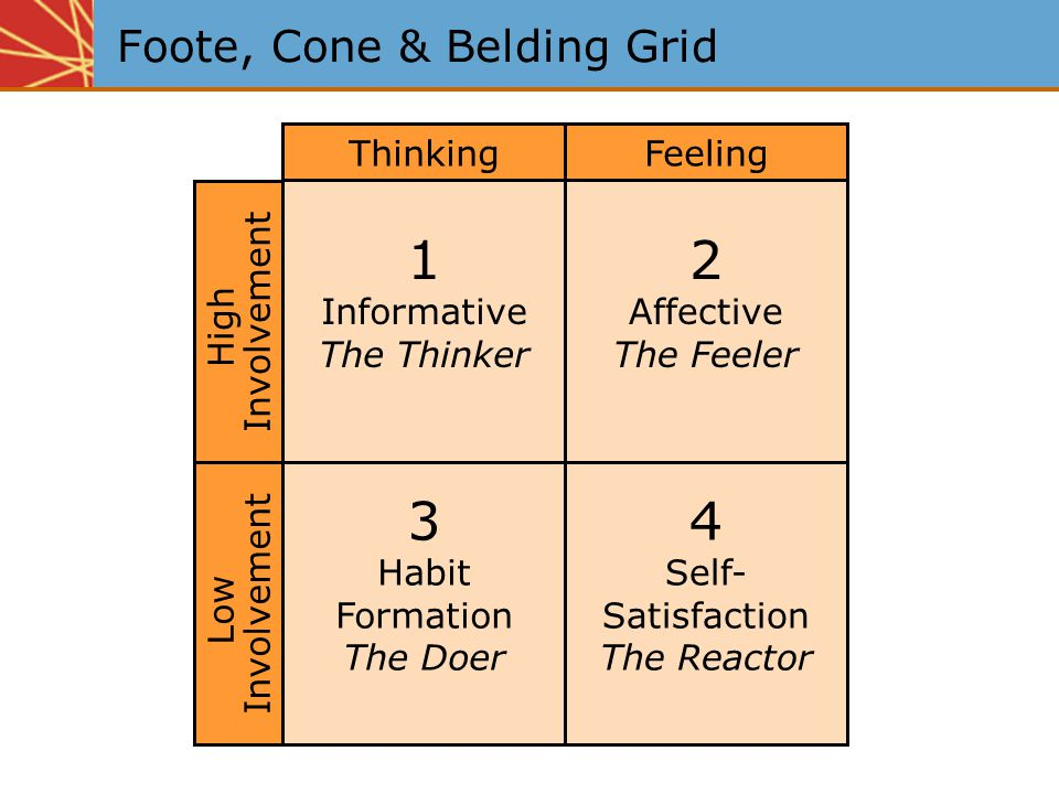 Foote, Cone & Belding Grid 1 Informative The Thinker Car-house-furnishings-new products Model: Learn-feel-do (economic?) Possible implications Test:Recall diagnostics Media:Long copy format Reflective vehicles Creative:Specific information Demonstration Thinking High Involvement