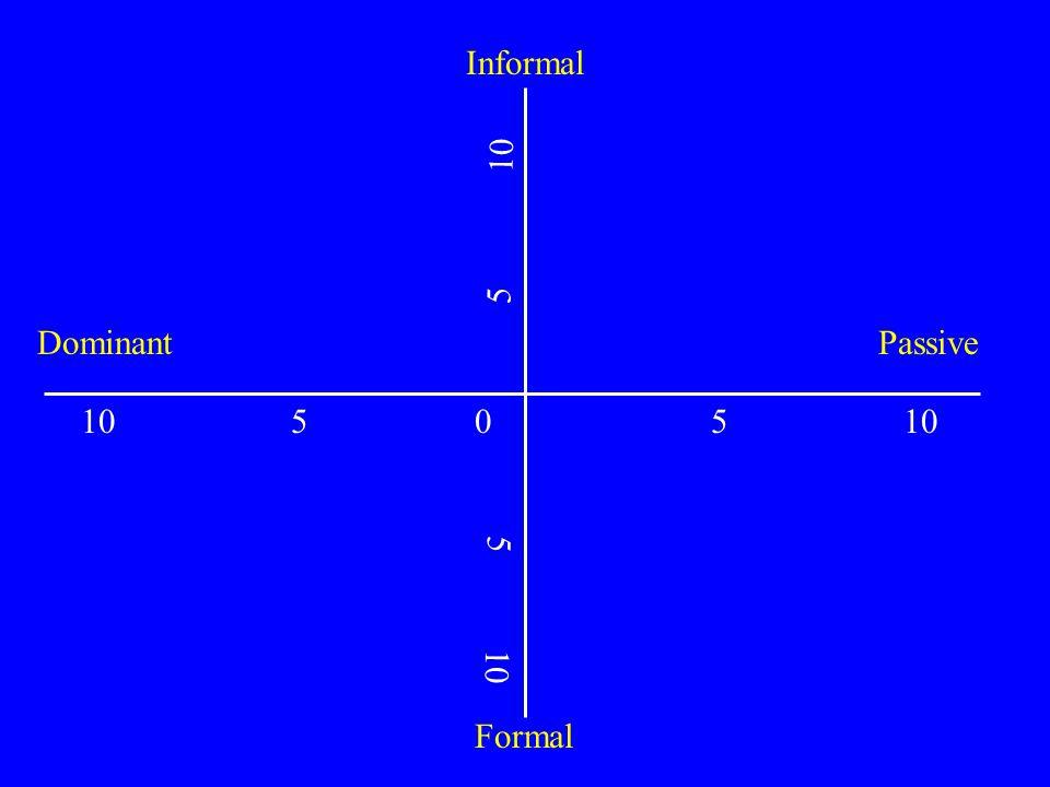 Dominant 10 5 0 5 10 Passive 5 10 Formal Informal