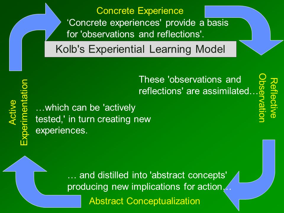 Kolb s Experiential Learning Model Concrete Experience Abstract Conceptualization Active Experimentation Reflective Observation …which can be actively tested, in turn creating new experiences.