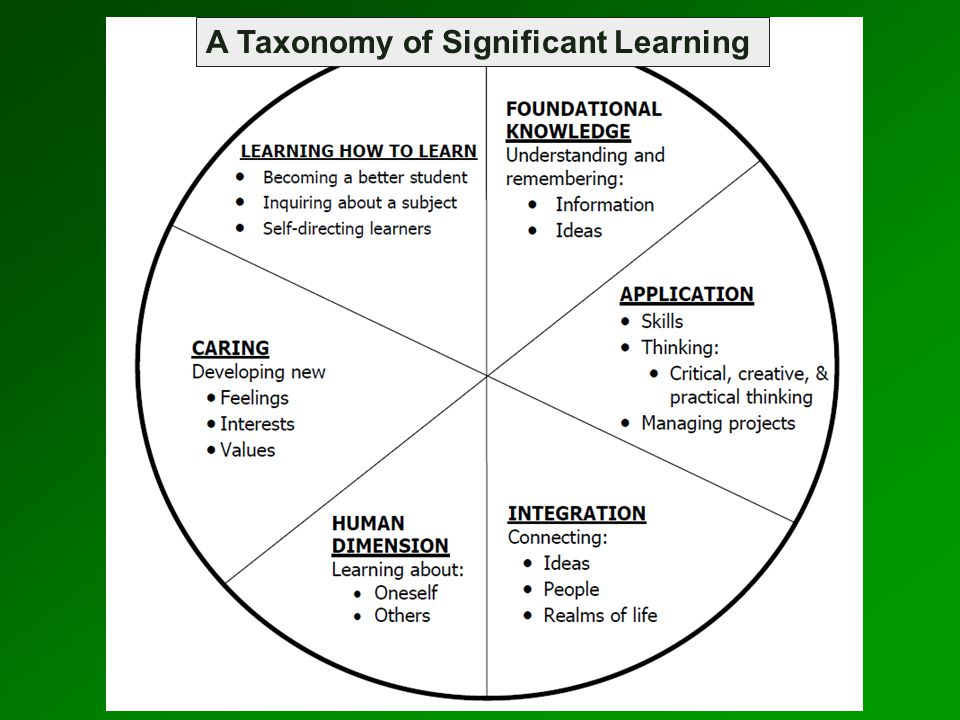 Learning Goals Feedback & Assessment Teaching & Learning Activities Key Components of Integrated Course Design Situational Factors Active Learning Significant Learning Educative Assessment From L.