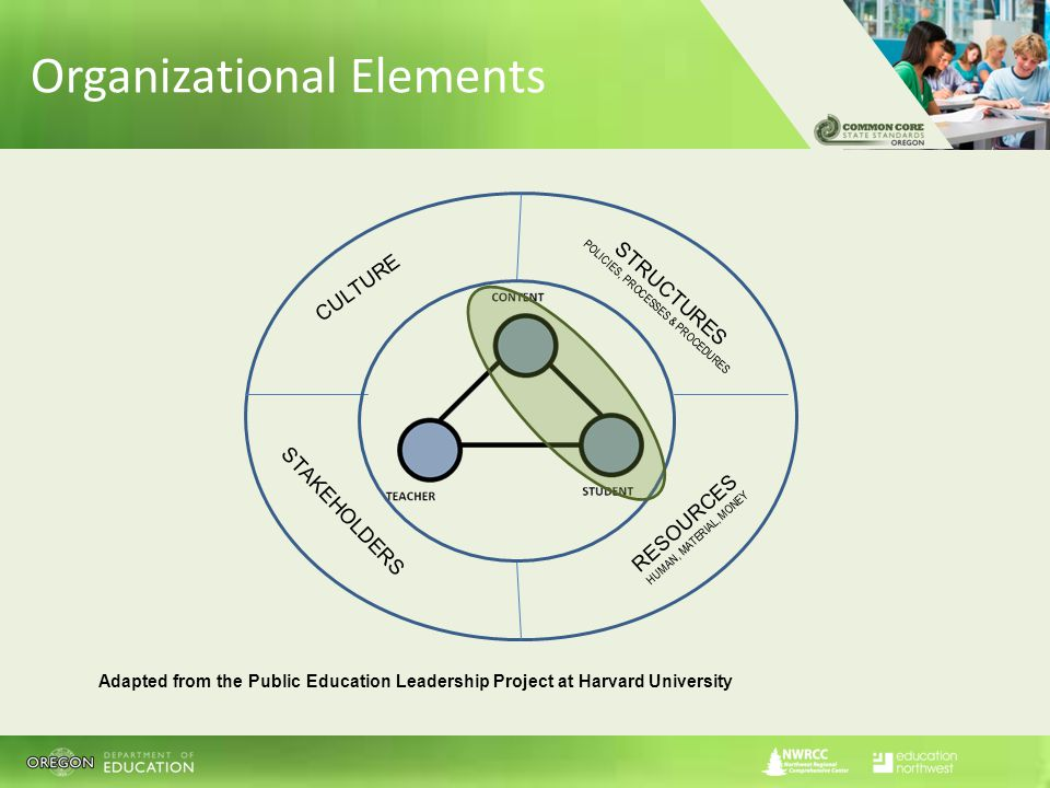 Adapted from the Public Education Leadership Project at Harvard University STRUCTURES POLICIES, PROCESSES & PROCEDURES RESOURCES HUMAN, MATERIAL, MONEY STAKEHOLDERS CULTURE Organizational Elements