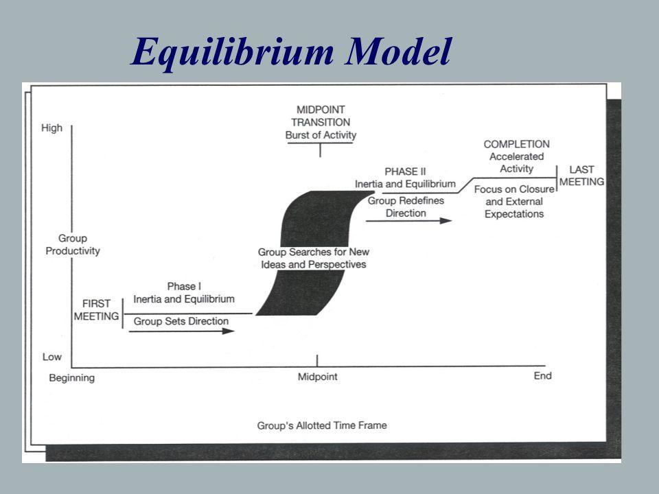 Equilibrium Model