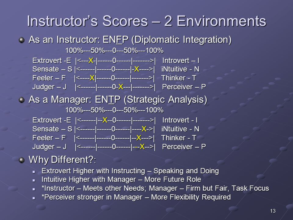 13 Instructor's Scores – 2 Environments As an Instructor: ENFP (Diplomatic Integration) 100%---50%---0---50%---100% 100%---50%---0---50%---100% Extrovert -E | | Introvert – I Sensate – S | | iNtuitive - N Feeler – F | | Thinker - T Judger – J | | Perceiver – P As a Manager: ENTP (Strategic Analysis) 100%---50%---0---50%---100% 100%---50%---0---50%---100% Extrovert -E | | Introvert - I Sensate – S | | iNtuitive - N Feeler – F | | Thinker - T Judger – J | | Perceiver – P Why Different.