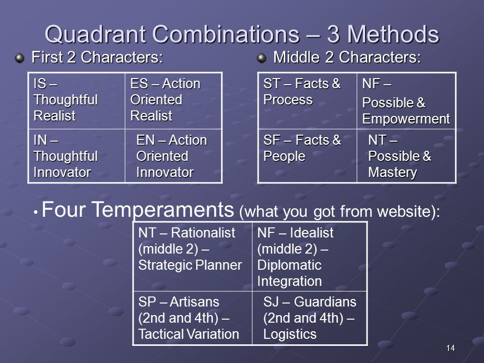 14 Quadrant Combinations – 3 Methods First 2 Characters: Middle 2 Characters: Four Temperaments (what you got from website): IS – Thoughtful Realist ES – Action Oriented Realist IN – Thoughtful Innovator EN – Action Oriented Innovator ST – Facts & Process NF – Possible & Empowerment SF – Facts & People NT – Possible & Mastery NT – Rationalist (middle 2) – Strategic Planner NF – Idealist (middle 2) – Diplomatic Integration SP – Artisans (2nd and 4th) – Tactical Variation SJ – Guardians (2nd and 4th) – Logistics