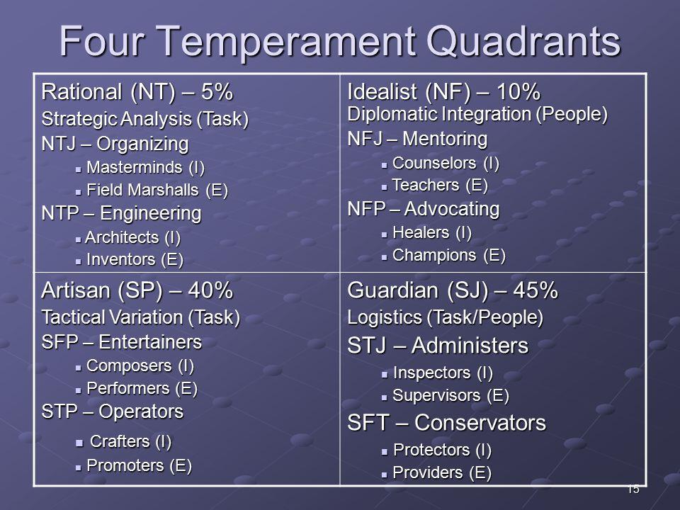 15 Four Temperament Quadrants Rational (NT) – 5% Strategic Analysis (Task) NTJ – Organizing Masterminds (I) Masterminds (I) Field Marshalls (E) Field Marshalls (E) NTP – Engineering Architects (I) Architects (I) Inventors (E) Inventors (E) Idealist (NF) – 10% Diplomatic Integration (People) NFJ – Mentoring Counselors (I) Counselors (I) Teachers (E) Teachers (E) NFP – Advocating Healers (I) Healers (I) Champions (E) Champions (E) Artisan (SP) – 40% Tactical Variation (Task) SFP – Entertainers Composers (I) Composers (I) Performers (E) Performers (E) STP – Operators Crafters (I) Crafters (I) Promoters (E) Promoters (E) Guardian (SJ) – 45% Logistics (Task/People) STJ – Administers Inspectors (I) Inspectors (I) Supervisors (E) Supervisors (E) SFT – Conservators Protectors (I) Protectors (I) Providers (E) Providers (E)