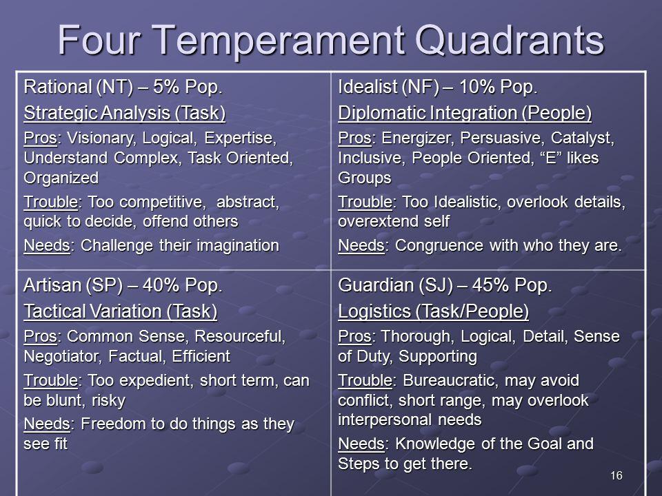 16 Four Temperament Quadrants Rational (NT) – 5% Pop.