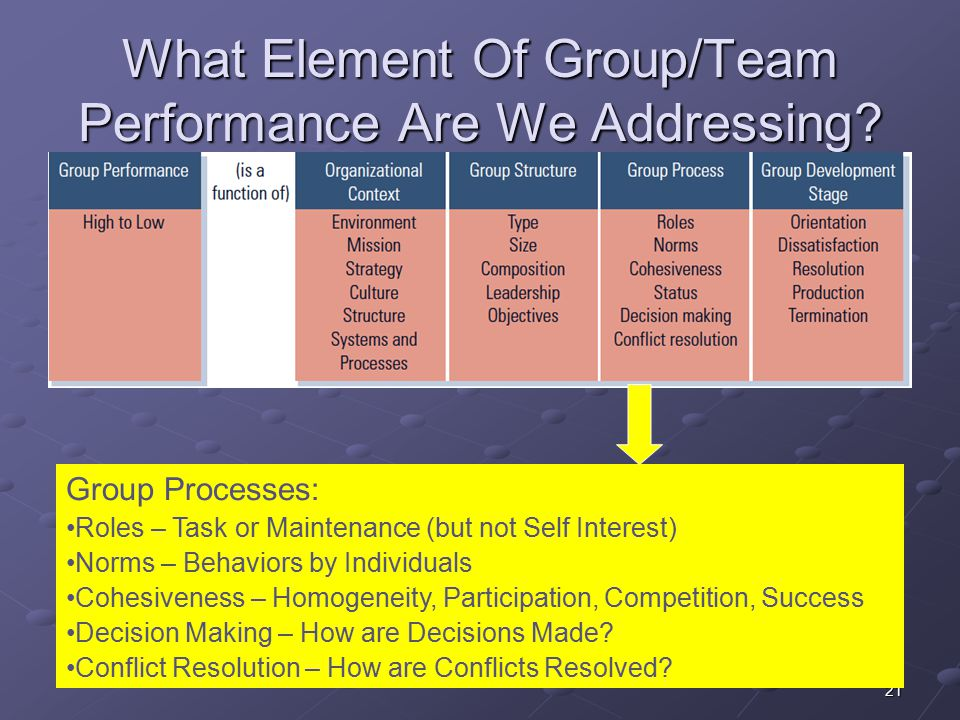 21 What Element Of Group/Team Performance Are We Addressing.