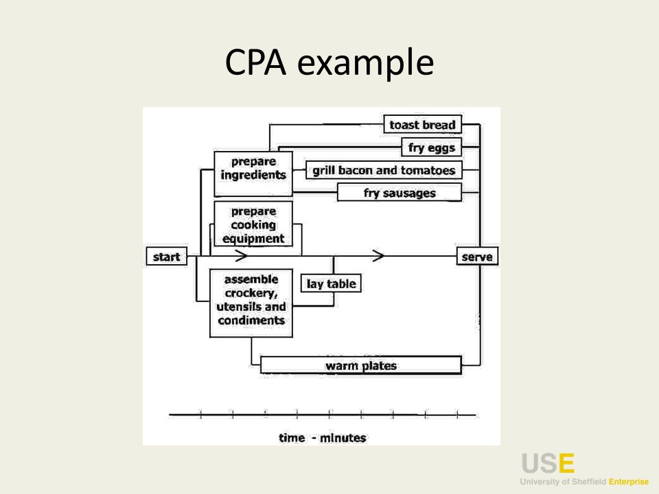 CPA example