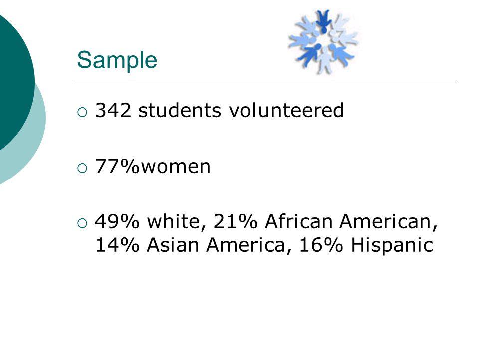 Sample  342 students volunteered  77%women  49% white, 21% African American, 14% Asian America, 16% Hispanic