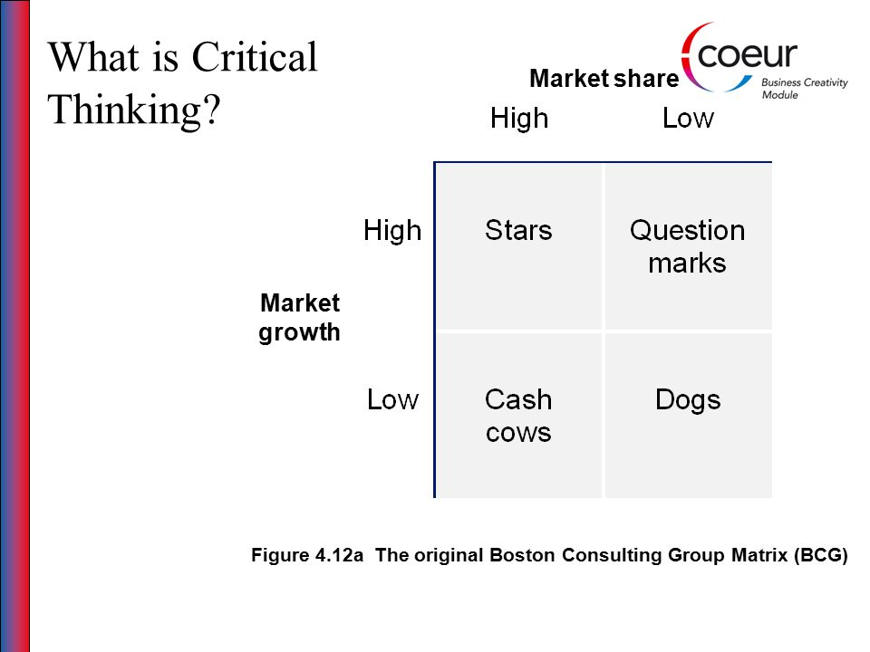 Figure 4.12a The original Boston Consulting Group Matrix (BCG) Market share Market growth What is Critical Thinking