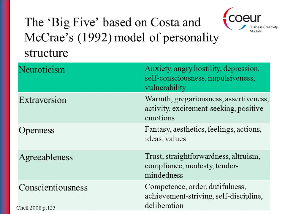 The 'Big Five' based on Costa and McCrae's (1992) model of personality structure Neuroticism Anxiety, angry hostility, depression, self-consciousness, impulsiveness, vulnerability Extraversion Warmth, gregariousness, assertiveness, activity, excitement-seeking, positive emotions Openness Fantasy, aesthetics, feelings, actions, ideas, values Agreeableness Trust, straightforwardness, altruism, compliance, modesty, tender- mindedness Conscientiousness Competence, order, dutifulness, achievement-striving, self-discipline, deliberation Chell 2008 p.123