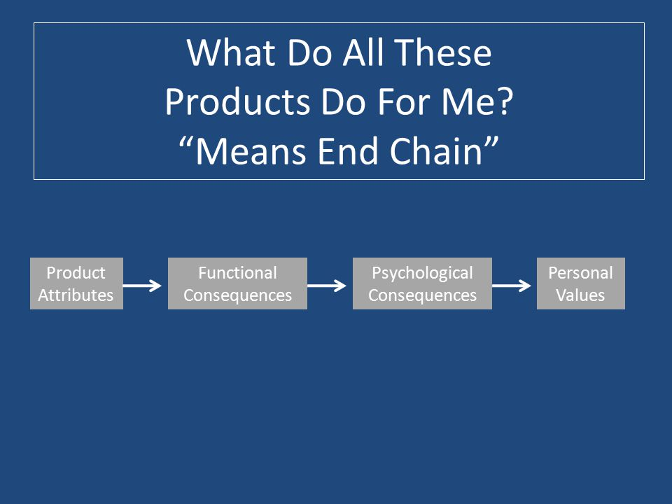 "What Do All These Products Do For Me? ""Means End Chain"" Product Attributes Functional Consequences Psychological Consequences Personal Values"