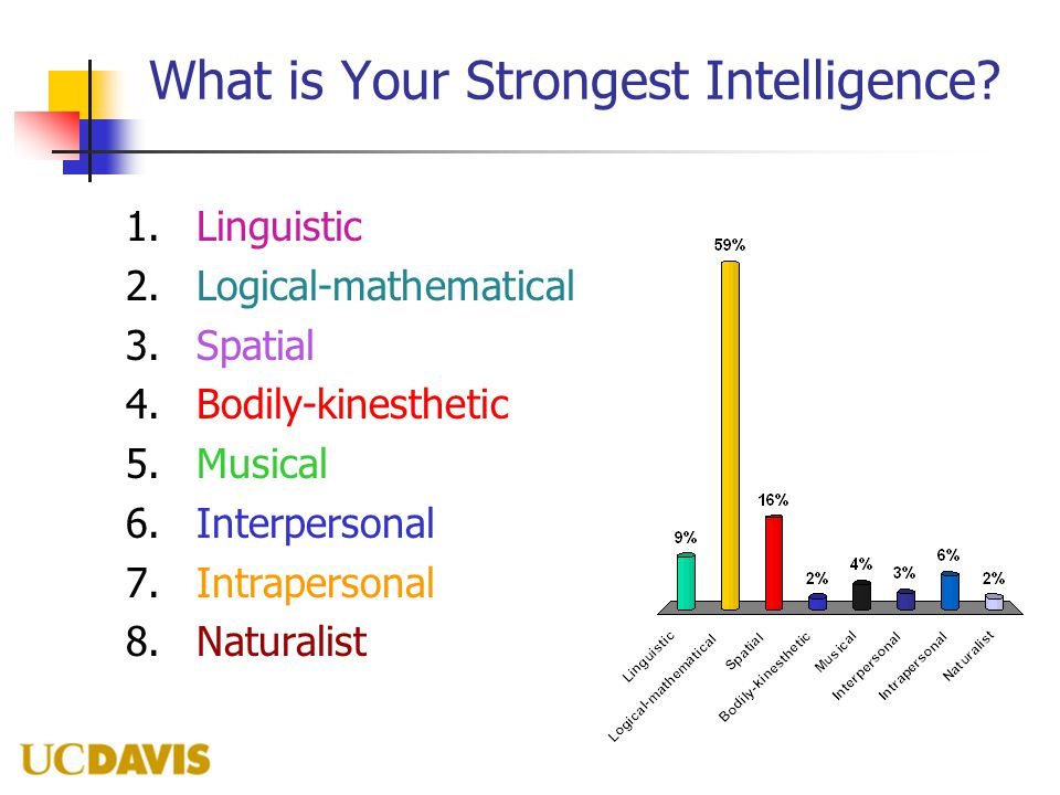 What is Your Strongest Intelligence? 1.Linguistic 2.Logical-mathematical 3.Spatial 4.Bodily-kinesthetic 5.Musical 6.Interpersonal 7.Intrapersonal 8.Na