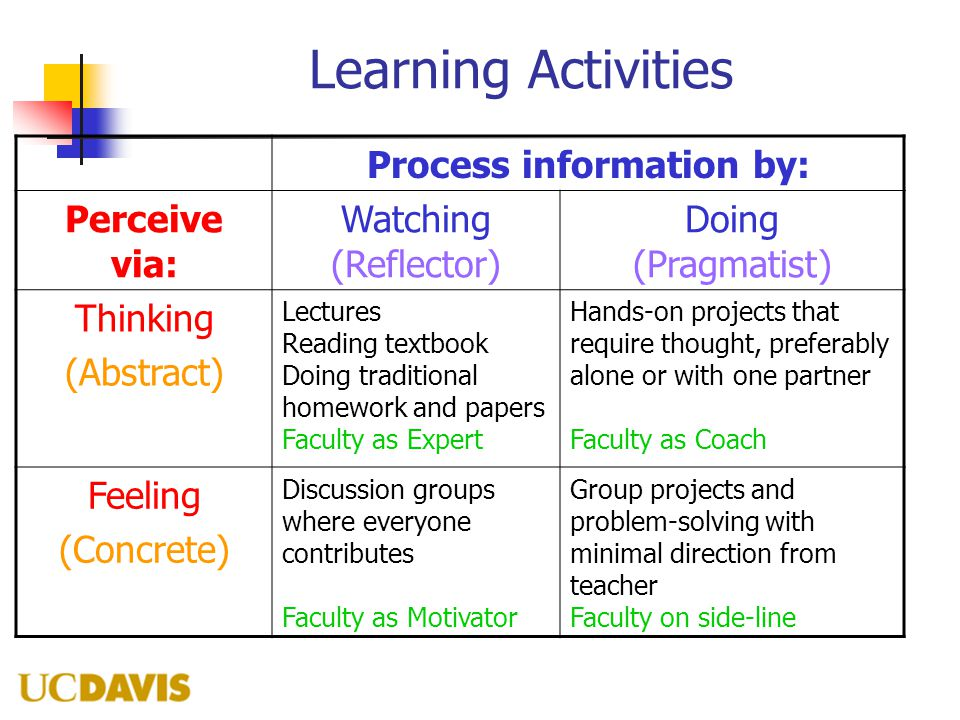 Learning Activities Process information by: Perceive via: Watching (Reflector) Doing (Pragmatist) Thinking (Abstract) Lectures Reading textbook Doing traditional homework and papers Faculty as Expert Hands-on projects that require thought, preferably alone or with one partner Faculty as Coach Feeling (Concrete) Discussion groups where everyone contributes Faculty as Motivator Group projects and problem-solving with minimal direction from teacher Faculty on side-line
