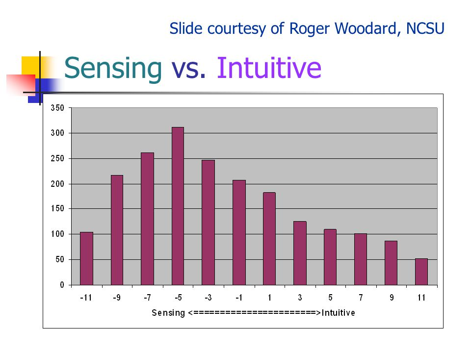 Sensing vs. Intuitive Slide courtesy of Roger Woodard, NCSU