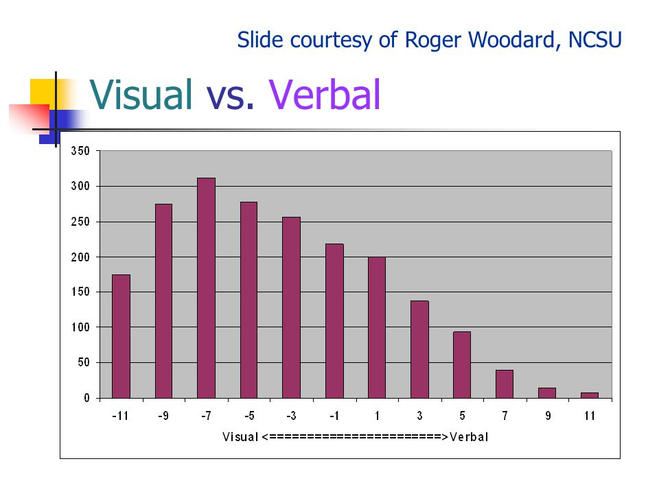 Visual vs. Verbal Slide courtesy of Roger Woodard, NCSU