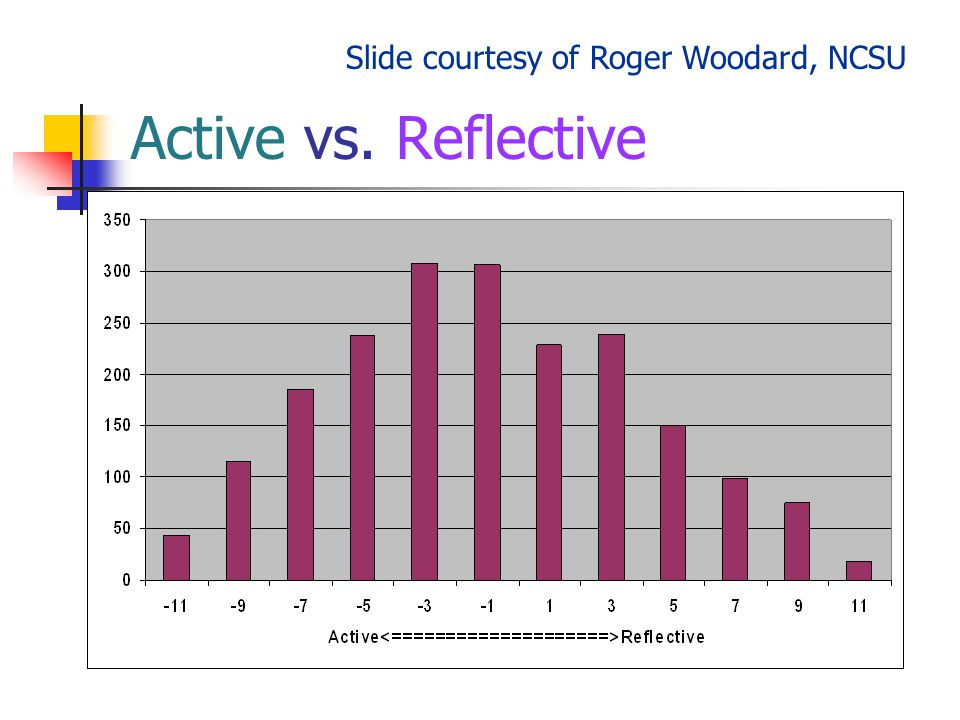 Active vs. Reflective Slide courtesy of Roger Woodard, NCSU