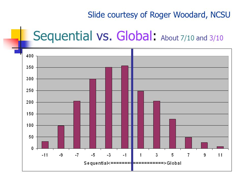 Sequential vs. Global: About 7/10 and 3/10 Slide courtesy of Roger Woodard, NCSU